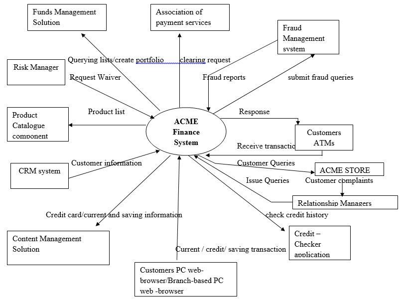 ACME Finance System