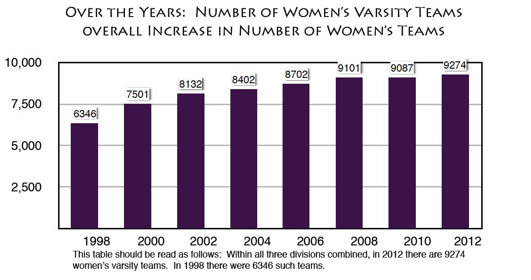 Average Number of Women's Varsity Teams per school. (Acosta and Carpenter, 2012)