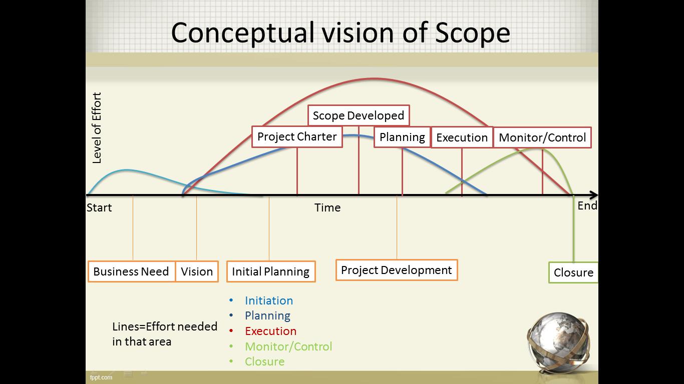 Conceptual vision of Scope