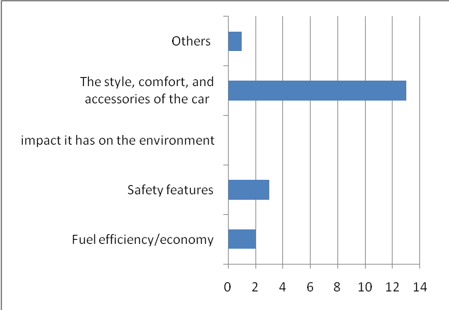 Factors Considered in Purchasing Cars