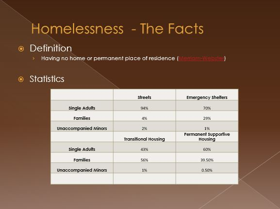 Homelessness - The Facts