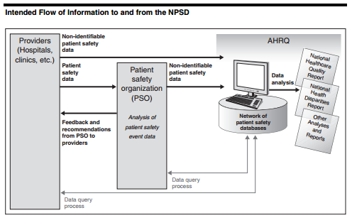 Intended Flow of Information to and from the NPSD