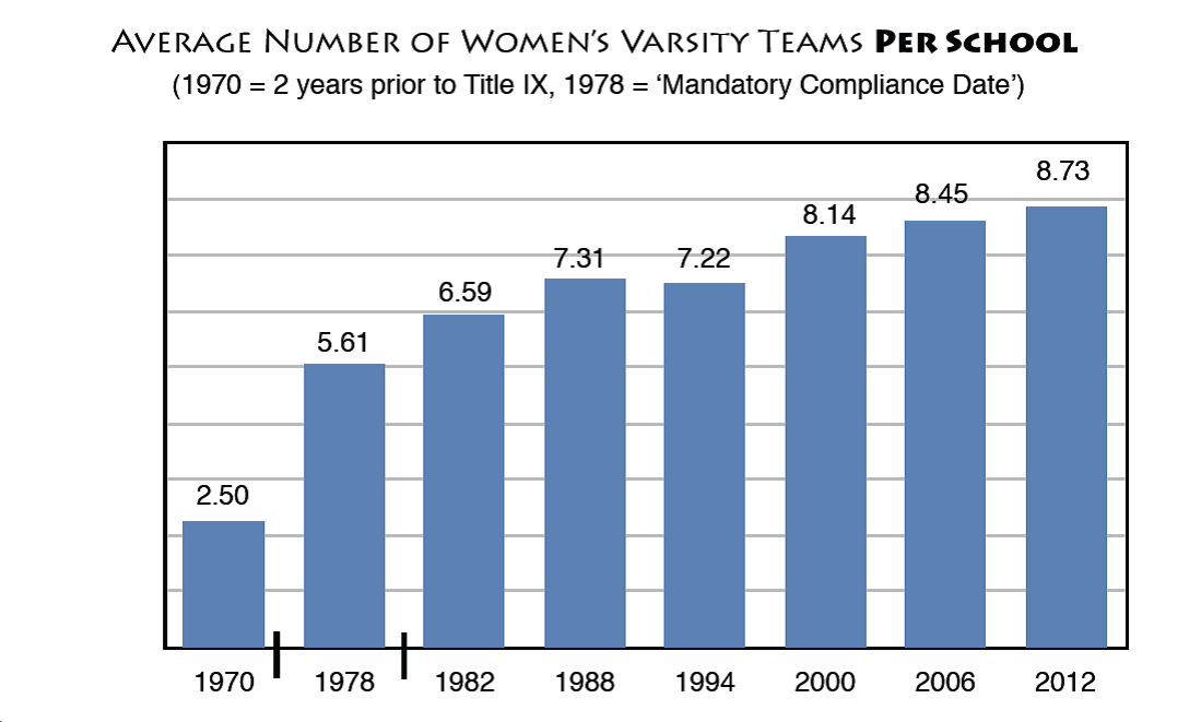 The Number of Women's Varsity Teams from 1998 to 2012. (Acosta and Carpenter, 2012)