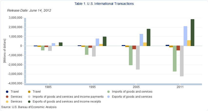 US Department of Commerce Bureau of Economic Development