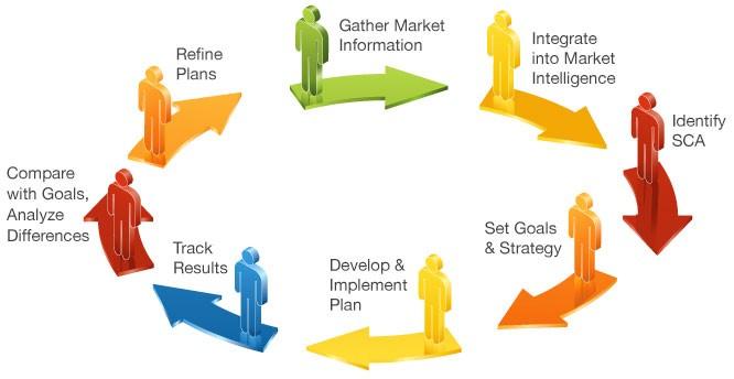 successful customer satisfaction management success
