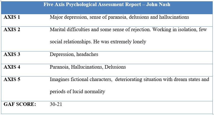Five Axis Psychological Assessment Report – John Nash