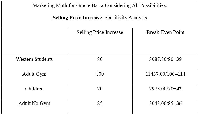 Marketing Math for Gracie Barra Considering All Possibilities