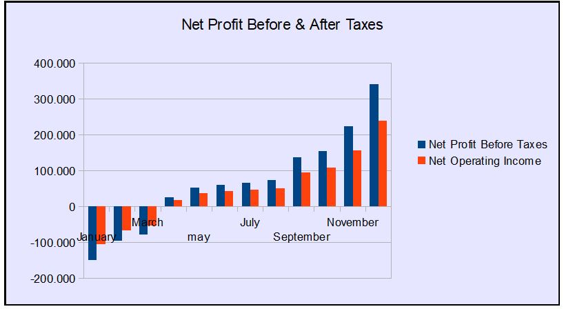net profit before and after