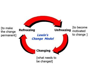Lewin-Schein Theory of Change