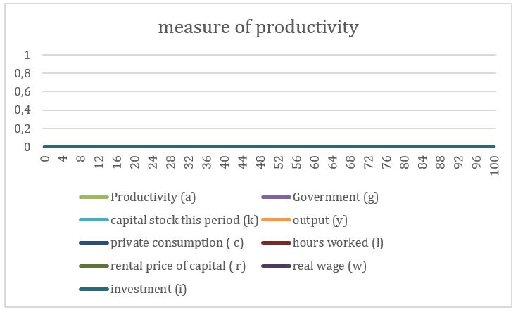 measure of productivity