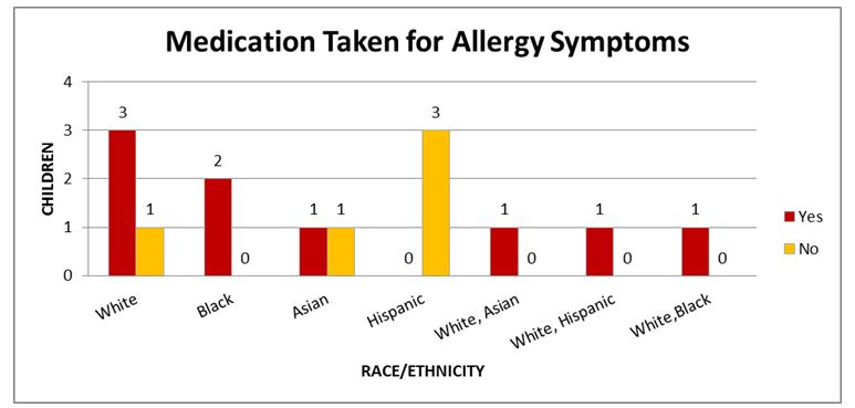 Comparison of Medication Taken by Race/Ethnicity
