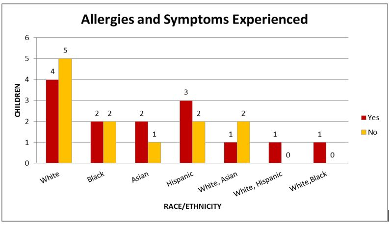 Prevalence of Allergies and Symptoms