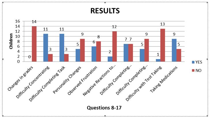 Results of Questions 8-17