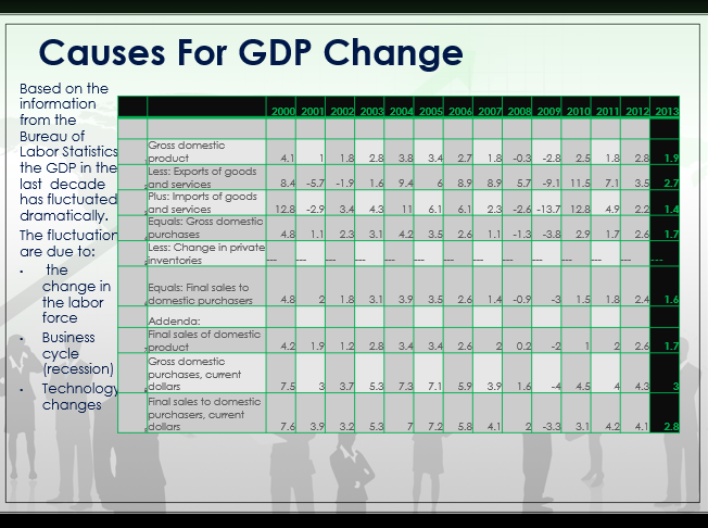 Causes For GDP Change